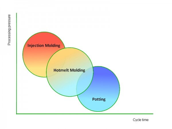 technomelt-hotmelt-moulding-comparison-diagram
